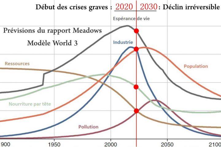 L'effondrement global de notre civilisation est-il imminent ? 3