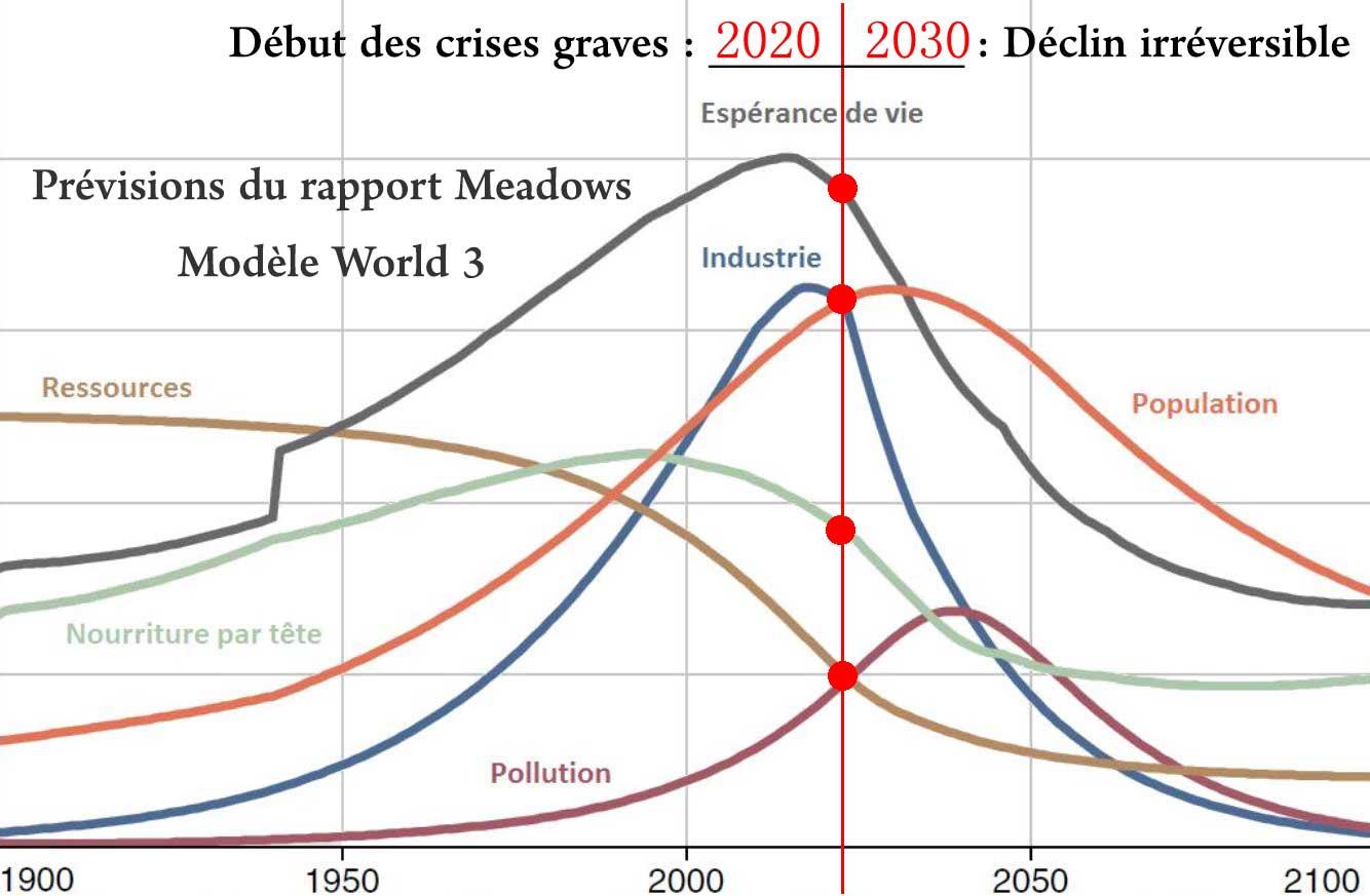 L'effondrement global de notre civilisation est-il imminent ? 1